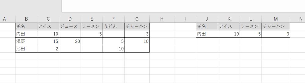 エクセルで氏名と5種類のメニューとそれぞれ頼んだものの表があります。 例でいうと内田さんはアイス、ラーメン、チャーハンのみを頼んでいるのでそれだけを抽出した表題と数値を別シートなどに表示したいですが可能でしょうか? ご教示お願い致します。