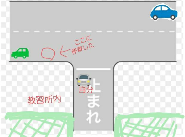 教習所で指導員の間違い?疑問に思ったことがあるのですが(画像あり↓) 路上教習が終わり停車のため教習所内に入った時に指導員が じゃあ「右ウィンカー出して」と言われたので青い車のうしろに停車するのかな?と思いながら 右折しようとしたら、違う違う左の緑の車の後ろに停車するよ、と言われ、慌ててハンドルを左にきり、緑の車のうしろに停車したのですが あれ?それなら左ウィンカーじゃない?と思ったのですが、違うんでしょうか?