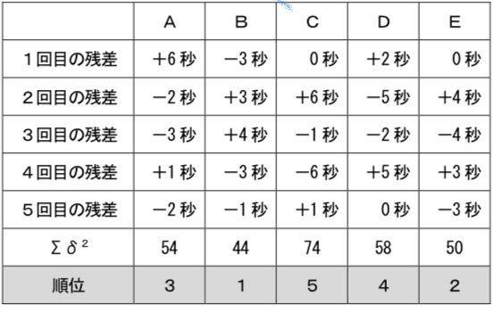この写真(表)についてですが、何故残差の合計が0なのに残差の2乗に数値があるのですか?(54とか44とか)どうやって求めているのか分かりません。どなたか教えて下さい!!