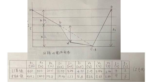 電気回路の値が書かれた表を写真のようなグラフにしたいのですが、書き方が分かりません。 また、このグラフからキルヒホッフの第二法則が成り立つことを確かめたいです。 どのように確かめられるのでしょうか