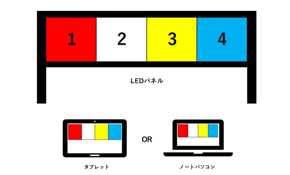 タブレットかノートパソコンで表した色を、LEDパネルで連動するにはどうすればできるのでしょうか? 電子工学には全く精通してないため、教えて頂ければ幸いなのですが、タブレットやノートPCの画面で表示された色を、LEDパネルに表示させたいです。 また、色の順番が変わると、LEDパネルも連動するようにしたいです。 接続は、wifi、Bluetooth、有線、なんでも構いません。 どのようにすればこういったことはできるのでしょうか? もしできるとしたら、予算はどれくらい掛かるでしょうか? 屋外で使用し、パネルの大きさは1つ600×600くらいで考えてます。