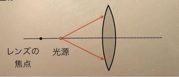 以下の物理の問題が分かりません!! よろしくお願いします。 空気中から薄い両凸レンズに入射する光線の屈折を考える。レンズの光軸上の、焦点よりも内側に光源を置いた場合、レンズで屈折した光の進み方(2回の屈折を明示し、その角度に気をつけて描く)と像点の位置を図にかけ、!また、その像は実像と虚像どちらになるか答えよ。