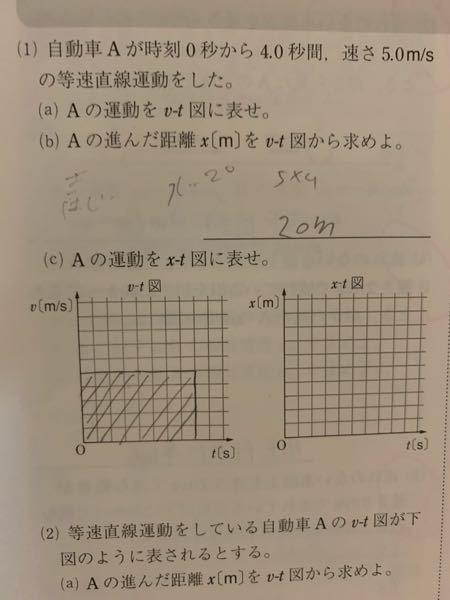 左下のグラフの書き方合ってますか?