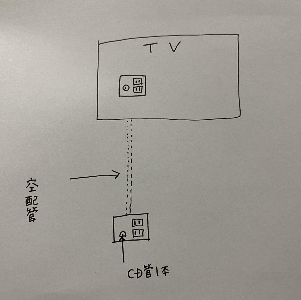 HDMIケーブルでいいアイデアはないでしょうか。 添付した手書きのような配管です。 テレビは壁掛けでCD管で空配管が1本だけついています。 今まではDVDプレーヤーだけだったので困らなかったの...