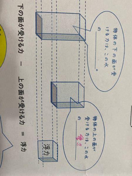 至急です! この物理の浮力の問題なのですが、空欄の所をどなたか教えて下さい。