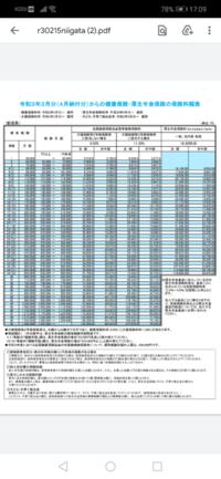 健康保険組合の保険料。 これは自分の住む県内の協会けんぽの保険の表ですが 加入する健康保険組合によって微妙に差はあるものの 健康保険料って大きく変わりませんよね、、?