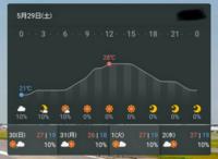 天気アプリについて 長年ヤフー天気のアプリを使用してきましたが、 海外に移住するため新しい天気アプリを探しています。  添付してある画像のウェジェットがわかりやすくて使っていたのですが、 この画像のように数時間後の天気と気温、降水確率が同時に分かるウェジェットがある天気アプリ 知っていませんか。 グラフは無くても構いません。 よろしくお願い致します。