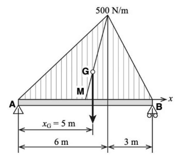 この力学の問題を教えてください。お願いいたします。 画像の図のように、両端が⽀持されたはりに、三⾓形の分布荷重が作⽤するとき、⽀点反⼒RA, RBはいくらか.