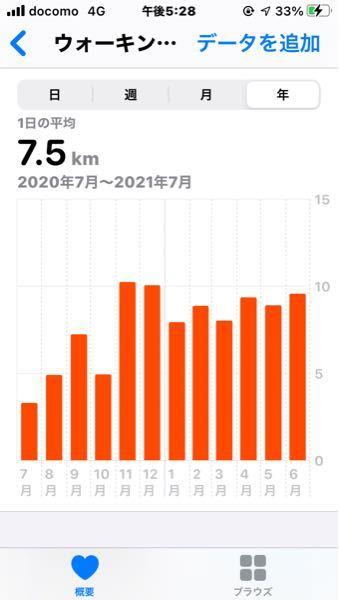 年平均で1日7.5キロも歩いているのですが、歩き過ぎですよね?