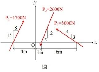 図に示されている平面力系の合力の作用線の方向およびx軸上の位置、大きさを求めてください。