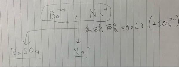 系統分離の問題なんですが、 写真のような物を習ったのですが、この分離は希硫酸の変わりに炭酸イオンを含む何かを入れて分離することは出来ないのでしょうか。