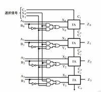 真理値表の問題なんですが 以下の画像のALU回路は4 ビットの2 進数AとBを操作し出力 Z を得る回路になります。 選択信号 Co、 S0、S1 を変化させた時の出力 Z に関する真理値表はどのようになるのでしょうか どなたか教えてください