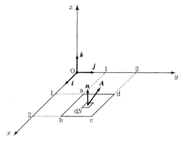 この問題を教えてください。 本当にお願いします。 ベクトル関数 A =(z+x)i + (x+y)j + (y+z)k で与えられている時、 画像の図に示されたxy平面上の面積abcd についての面積積分を求めよ。