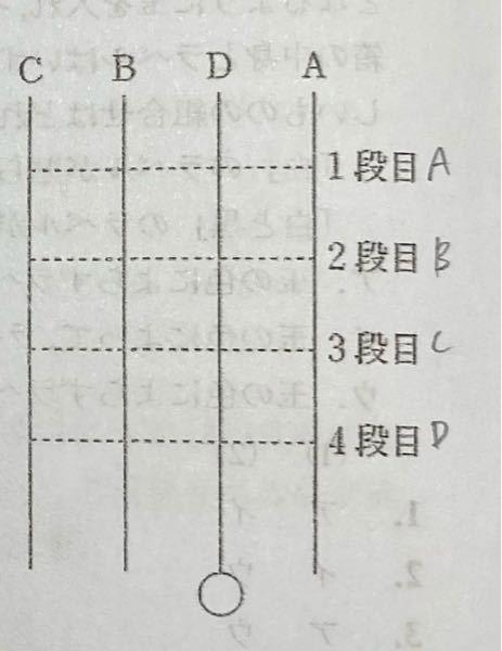A〜Dの4人があみだくじを行なった。4人のスタート位置は図のようであり,Aは1段目、Bは2段目、Cは3段目Dは4段目にそれぞれ横に1箇所だけ線を書き加えた。その結果、当たりとなったのはDであった。ア、イのことが分か っているとき、正しいものは次のうちどれか。 ア,Dは横の線を書き加えなくても当たりだった。 イ,CはAが横に線を書き加えた位置の真下に線を書き加えれば当たっていた。 1.AはCよりも左側の位置に到達した。 2.Bが横に移動したのは2回だった。 3.CはBよりも右側の位置に到達した。 4.DはBよりも右側に横の線を書き加えた。 5.Aが横に移動したのは3回だった。 答えは2です。 条件アよりDが1番左に線を書き加えることまでは理解できますが、その後が行き詰まってしまって、、解説お願いします。