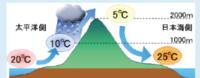図のフェーン現象において、太平洋側の20℃の空気の湿度は何%であったと考えられるか。小数点以下を四捨五入することにより、整数値で答えよ この問題が分からないので教えてください