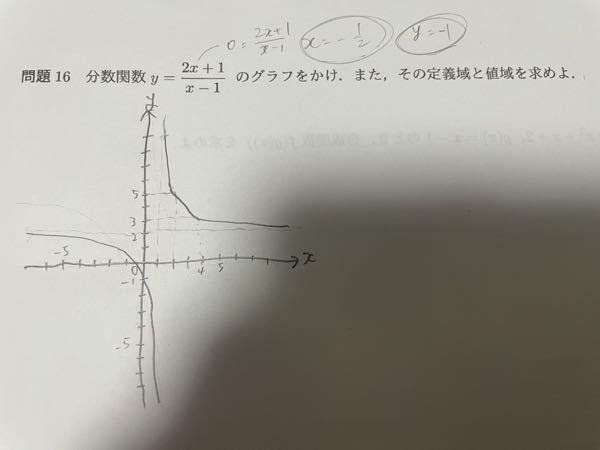 数学です。こちらの問題、図は描いたのですが定義域と値域の求め方がわかりません。 教えてくださると助かります。よろしくお願い致します。