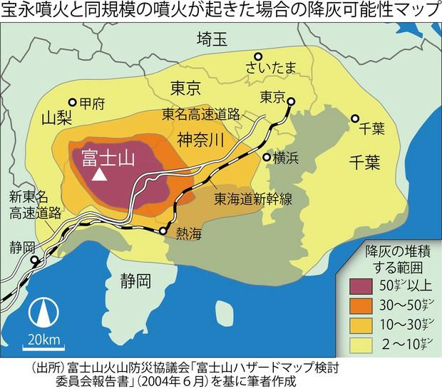 東京って、危険な都市ですよね。 地震に耐えたとしても、富士山の噴火で、いろいろなインフラが使えなくなり、火山灰吸って死者続出。 なので、最低でも、首都は近畿地方のどこかであるべきですよね。 なんで、東京一極集中賛成論者は、「地震に耐えるから大丈夫」としか言わず、富士山の噴火については何も言わないのですか。
