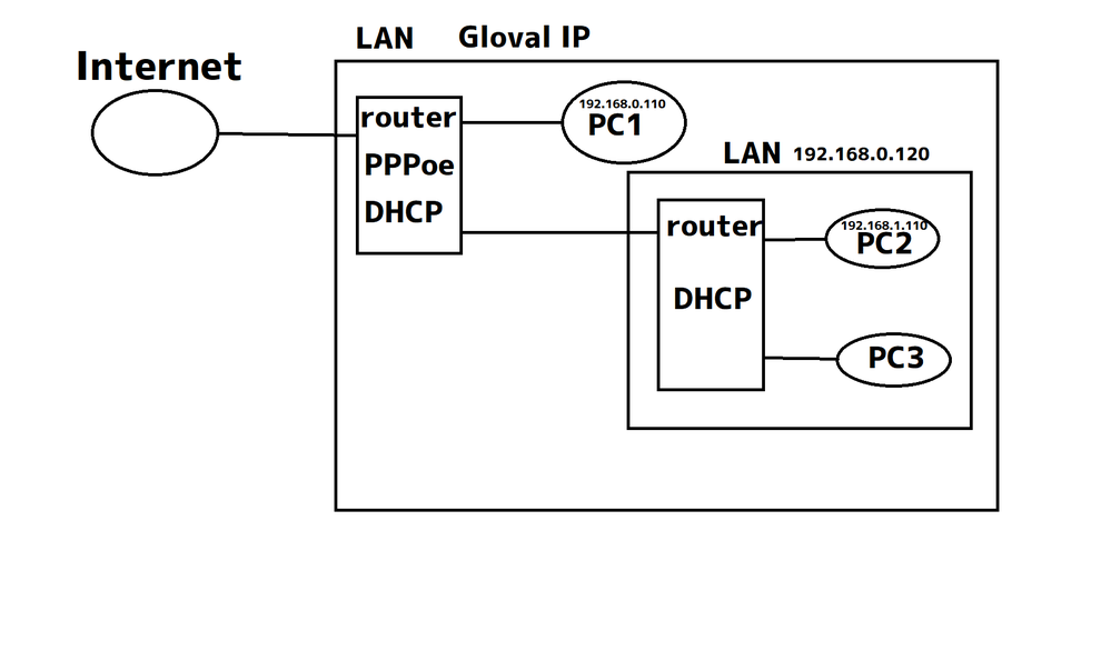 ネットワークについて 画像のPC1からPC2にアクセスする場合はPC2のローカルIPアドレスを入力する方法ではアクセスできないのでしょうか PC2とPC3に接続されているルータは前のルーターよりDMZで設定されています