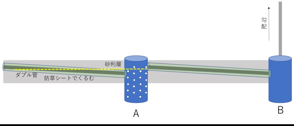 水勾配リセットのための中継地点としての雨水浸透枡 暗渠パイプをDIYで敷設しようと思いますが、下水管があるため深く掘れず、図のBまで一直線に勾配(1%)が取れません。そこで、図のようにAポイントに雨水浸透桝を中継地点として設けようと思います。 雨水が降ったときに、左側の暗渠パイプ内の、黄色い点線まで水が溜まってしまうと思うのですが、問題ないでしょうか?