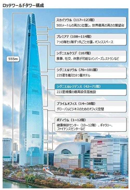 韓国に、日本一高いビルの二倍くらいの高さがあるビル【ロッテワールドタワー】があります。高さ的に、アメリカのワン・ワールドトレードセンターも超えます。が、そんなビルがいつ崩壊してもおかしくないようなので すが、本当でしょうか。本当に崩壊したら、韓国の建築技術の恥を世界にさらすことになってしまいますが。 現に、ロッテワールドタワーは、色々な事故が起こったいるらしい。