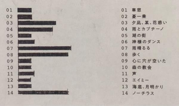 【ヨルシカ】ヨルシカファンの皆さんに質問!エルマというアルバムの歌詞カードに、曲目リストがあるのですが、そこに書いてるパラメーターみたいなのは一体何を表しているのでしょうか??(※写真参照ください。)