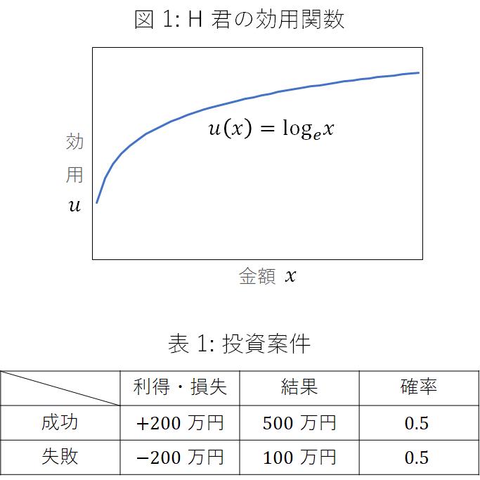 以下の問題の解き方を教えていただきたいです。 答えだけでなくlogの計算方法も教えていただけるとありがたいです 選好が図 1 の効用関数( ( ) = log )で表現される H 君が,300 ...