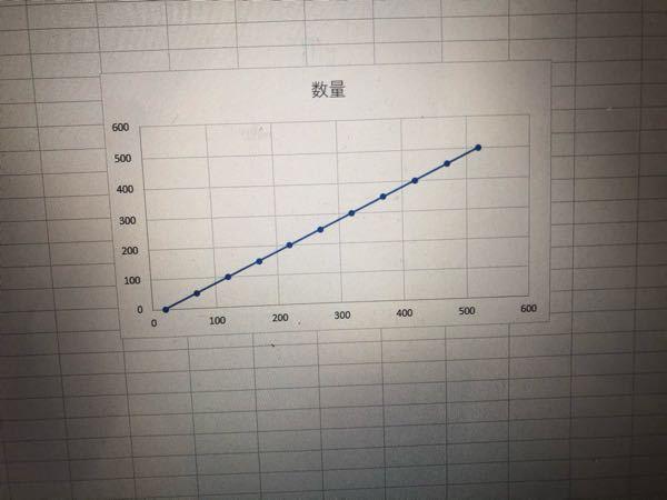 エクセルで切片のある一次関数の作り方を教えてください。どうしても縦軸ではなく横軸と接します。