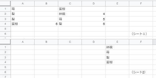 Excelの質問です。 【前提】 画像のように、 シート1に、 A列とC列に任意の果物が記入されており、 B列とD列には、任意の数字が点在しているとします。 【やりたい事】 数字(この数字をキーと呼びます)が入っているセルの左側の果物を取り出し、 シート2のE列に並べていきたいのです。 (これは出来ればで良いのですが、)並べる際には、キーの数字が小さい順に並べたいです。 ただし、キーの数字が等しいもの同士の順序は厭わないです。 シート2に記載すべき数式がわかる方、教えて頂けますでしょうか? 説明が不明な点があれば、追記します。