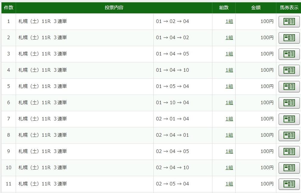 札幌11R大倉山特別、4番から買ってるのに直前で11番を切る失態・・・勿体ないよね?(´;ω;`)ウゥゥ