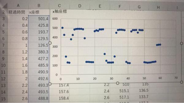 【至急】Excelのグラフで、下の軸の値を変えたいのですが方法が分かりません。 助けてください。 画像のように、今は下の軸が0〜70(1番左の行番号?)になっているのですが、これをAの列にあるような経過時間の値にしたいです。0.2ずつ増えて最後は12秒で終わらせたいのですが、どうすればできますか? 教えてください。お願い致します。