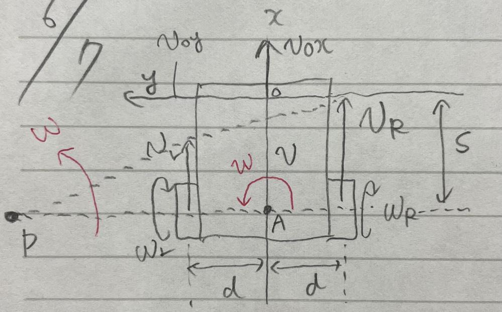 2輪独立駆動型移動ロボットにおける行列計算について。 以下の画像において、オフセットSを持つ点Oでは、あらゆる方向に移動できることを証明するという問題がわかりません。なお、図中の記号の定義は以下の通りです。また、車輪の半径はrです。 x.y:位置座標 v:進行速度 ω:旋回角速度 ωR:右車輪の回転角速度 ωL:左車輪の回転角速度 vR:右車輪の進行速度 vL:左車輪の進行速度 2d:左右輪間のトレッド 問題が解ける方、回答よろしくお願いいたします。