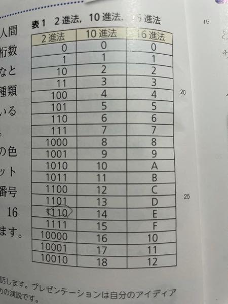 (1)16進法のFを2進法で答えなさい。 (2)16進法のB2を10進法で答えなさい。 (3)3bitでは何通りの段階(情報)を表現することができるか。 (4)2B(バイト)では何通りの段階(情報)を表現することができるか。 どなたか教えていただけますか 宜しくお願い致します。