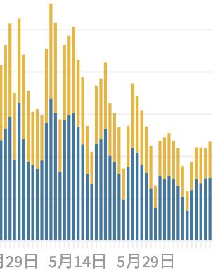 コロナ感染、これ右肩上がりになってないか?青色のグラフ、感染経路不明がこれまで右肩下がりだったのが、右上がりになろうとしている。 6月12日、本日の指数のグラフです。今日から上向きになるのでは? 青色のグラフ:感染経路不明 黄色のグラフ:調査中感染経路特定 東京都内の1日ごとの感染者数 (2021年6月12日18:50更新)