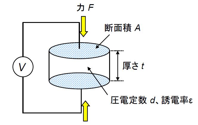 圧電効果型センサに力を加えたときの圧力、センサの電気容量、出力電圧が分かりません。 図のように圧電効果型センサに力を加えたとき次の問いに答えなさい。 1.このときの圧力はいくらか。 2.このセン...