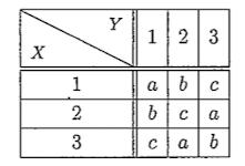 確率の問題です。 次のような確率変数X, Yの2次元同時確率分布表がある。 XとYが互いに独立である時a, b, cの値を求めなさい。 確率の総和が1となることから 3(a+b+c)=1…① XとYが独立であることから共分散が0となり E[X] = E[Y] = 2 E[XY] = 13a + 13b + 10c E[(X-E[X])(Y-E[Y])] = E[XY] - E[X]E[Y] = 13a + 13b + 10c - 4 ∴13a + 13b + 10c = 4…② という様に考えましたがこの先がわかりません。 ご回答お願いします。