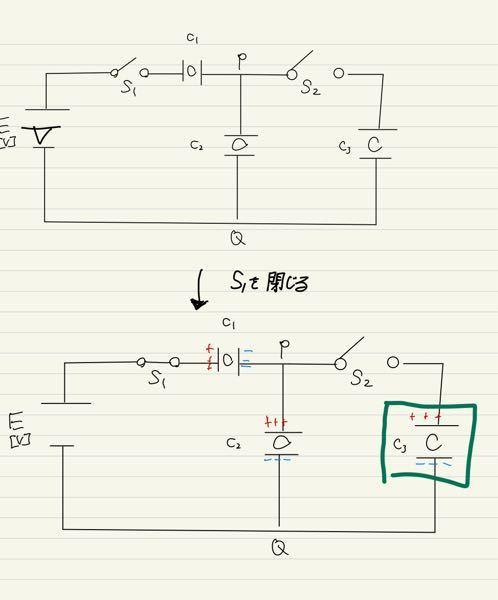 [大至急]コンデンサーの問題です。 図のような回路があった時、スイッチS₁を閉じた場合緑の部分に蓄えられる電気量は0[C]になるのですか?
