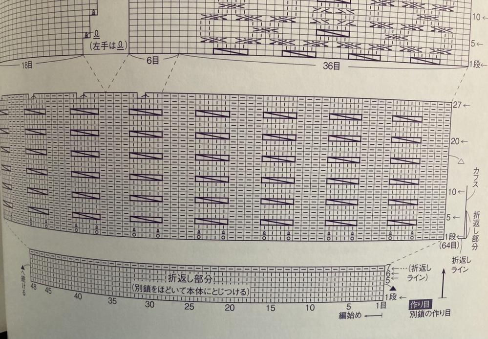こんにちは。 手袋を編もうと思い、編み図を見ています。 そうしたらそこに、 48目作り目をし7段編む→続けてカフスを編む。模様のかけ目で16目増して、27段目で4目減らし目する と書いてあります。 編み図では増やし目の部分は省略されていて、 増やし目してから1~6段目は折り返し部分、 1~11段目はカフス、 17段目に△ が書かれていますが なんのことか全然わかりませんでした。 模様のかけ目、とはどういう意味なのでしょうか。 また、カフスや△の意味についてもご教授お願いいたします。
