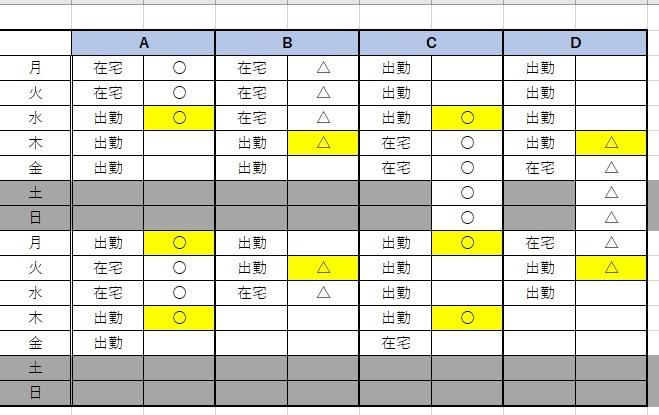 2台のポケットWi-Fiを4人で使用する貸出当番表を作りたい 月曜~金曜まで2人づつ交代で在宅勤務をする際に 土日を挟むとポケットWi-Fiの受け渡しがうまくできず 私の力では当番表を組むことができないんですが そもそも不可能ですか?Excelの式などでうまくできたりしますでしょうか? ポケットWi-Fi①〇 ポケットWi-Fi②△ 自力で作ってみましたが出勤が3人になってしまったり 連続して4日出勤になってしまいます。 2人づつ2日か3日間連続で在宅と出勤に分けて なおかつWi-Fiの受け渡しが可能な当番表は作成できますでしょうか
