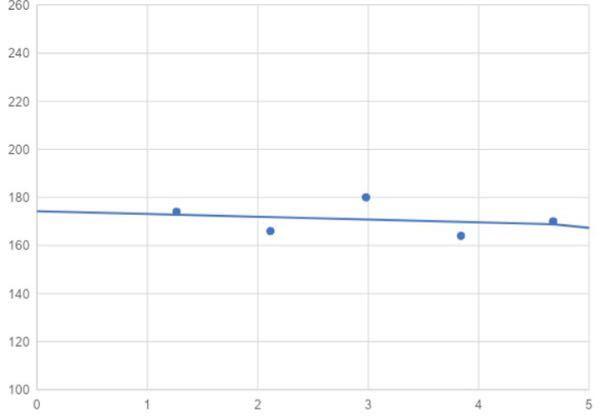 エクセルで折線ではなくこういうグラフを書くにはどうすればいいですか?具体的な設定方法を教えてください。