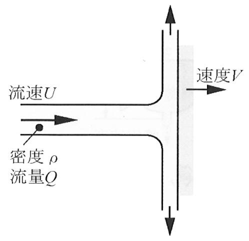 流体力学の問題です。密度ρの流体が流速U,流量Qで噴流となって速度Vで運動する壁に当たっている。 壁の速度Vを調節して壁が流体からなされる仕事を最大にするにはVとUの比、V/Uをいくらにすればよいですか?よろしくお願いいたします。