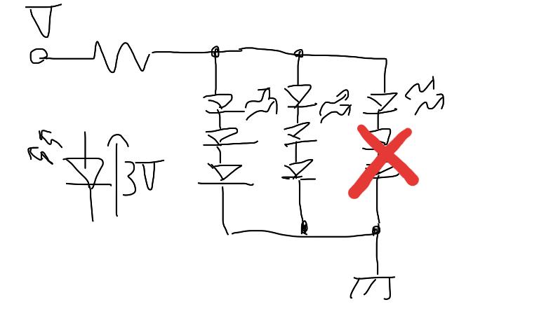 LED回路について質問です。 下のような回路があったとします。簡易的のため抵抗は1つで表しLEDの順方向電圧は3Vとします。 3×3のLEDの内右側のLED2つがショートしてしまったとした場合は、この回路について、 並列なので右側の残ったLED1つに9V分の電圧がすべてかかり過電流でLEDが壊れる。 右のLEDに合わせて左2列のLEDに3Vしかかからずに残りの電圧は全て抵抗が背負い、右ひとつのLEDだけが点灯する。 この程度の発想しか出ないのですが、実際はどのように駆動するのでしょうか? あまりダイオードの考え方がわかっていないので、駆動原理を教えていただけると幸いです。 よろしくお願いします。