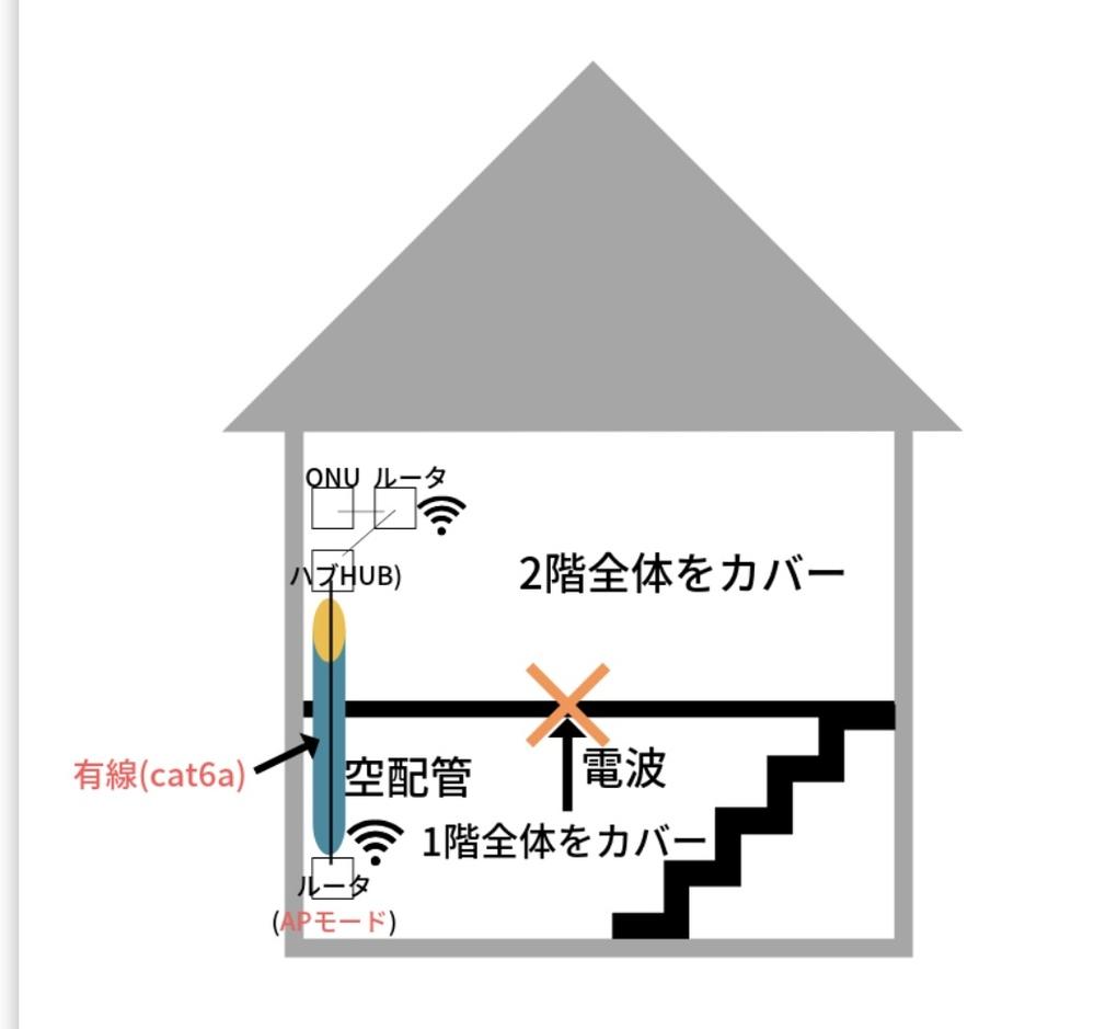 添付の写真の2階部分をwimax2+ で、1階をArcher c6でwifi環境を作りたいのですが。 wimax(クレードル付) とTPリンクArcher c6を有線(壁の中を走るLAN)で繋ぎ、Archer c6をアクセスポイントとして使用したいのですが、設定がうまくいきません。 詳しい方教えていただけませんか?