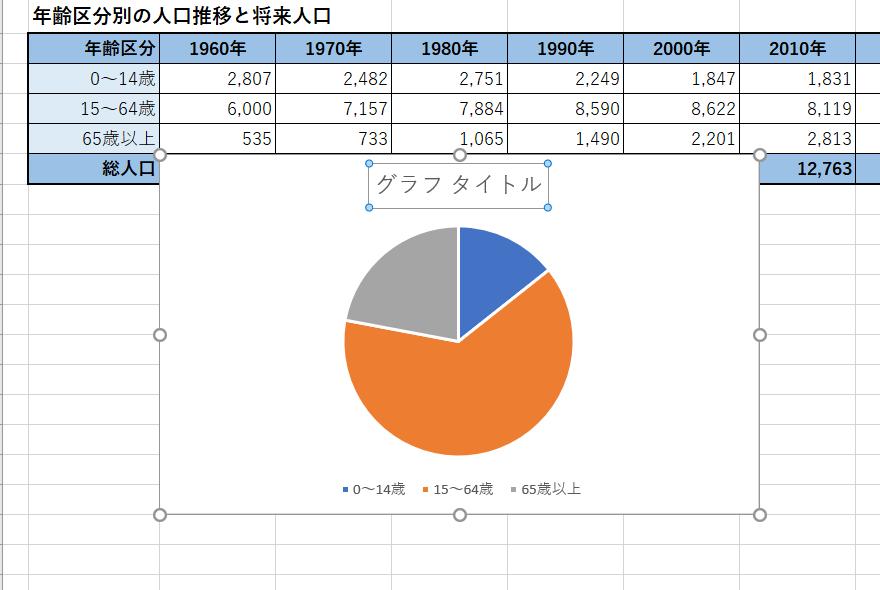 Excel初学者です。 円グラフの勉強をしていますが、グラフタイトルの名前の変え方が分かりません。どなたかご教授ください。