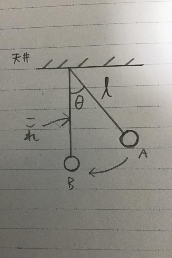 矢印のところはなんでcosθなんですか?