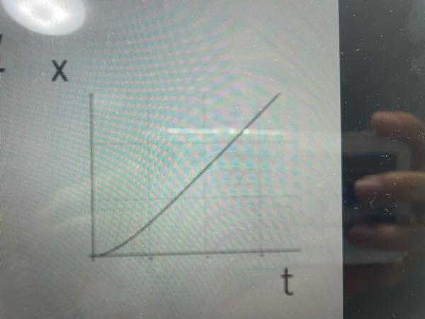 粘性抵抗の距離と時間のグラフが写真のようになるのは何故ですか? 速度が一定になるまでは加速度がある ⇨落下する距離も長い ⇨やまなりのグラフになって直線になる と思ってしまいました 物理や数学に詳しい方教え てください。