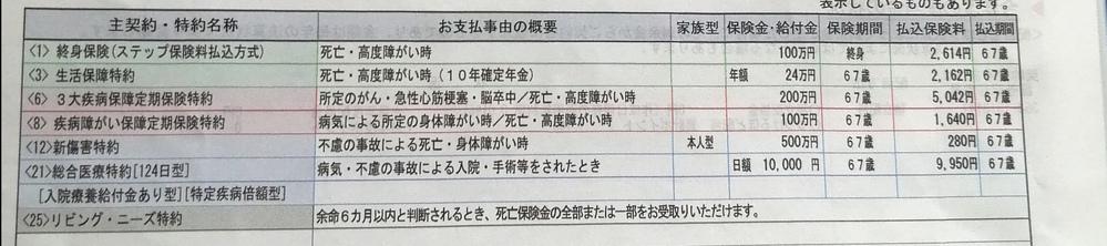 日本生命です、 一番上の「終身保険、払い込み満了67才」ってどういう意味ですか? 57才です、負担が大きいので見直ししたいのですが、三大疾病は100万に減したい、あと医療保険も57才男性だと1日5000円で十分ですか?