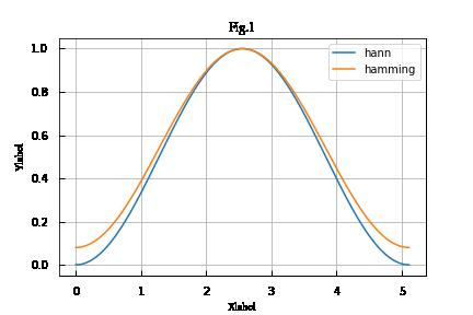 ptythonの学習中で現在、関数をグラフで描画しようとしています。 以下コードです。 # -*- coding: utf-8 -*- from scipy import signal impo...