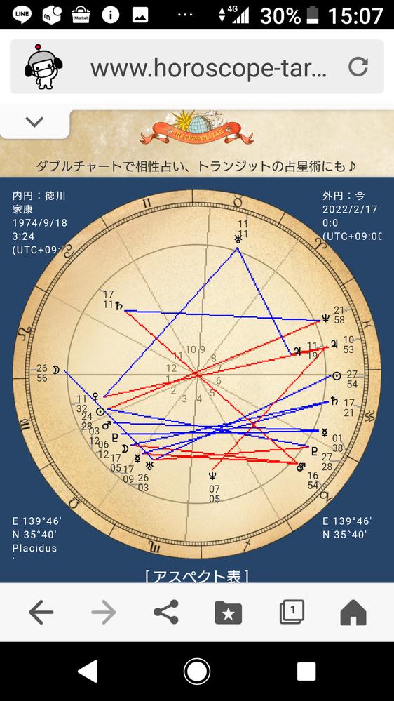 占星術分かる方に質問します 木星位置がこの辺り運行する時と 自分の木星位置が何かしら関係しますか?