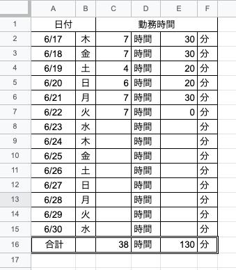 """エクセルで分を時間に変換する方法 画像のような勤務表があります。 一番下の欄に、勤務時間の合計(SUM)が入っています。 時間の欄(C16)はいいのですが、分の欄(E16)を時間に変換し、そのうちの時間(ex.""""6""""時間)の部分を左の時間の欄に入れ込むことなどできるのでしょうか? 例えば、左の時間の欄が38時間、右の分の欄が130分→2時間10分に変換、2時間の部分を左の38時間に入れ込み、""""40時間10分""""と表示させるということです。 分から時間の変換はできます。ですがそれ以降がどうしてもできません。 皆さんのお知恵を貸していただけませんか? よろしくお願いします。"""