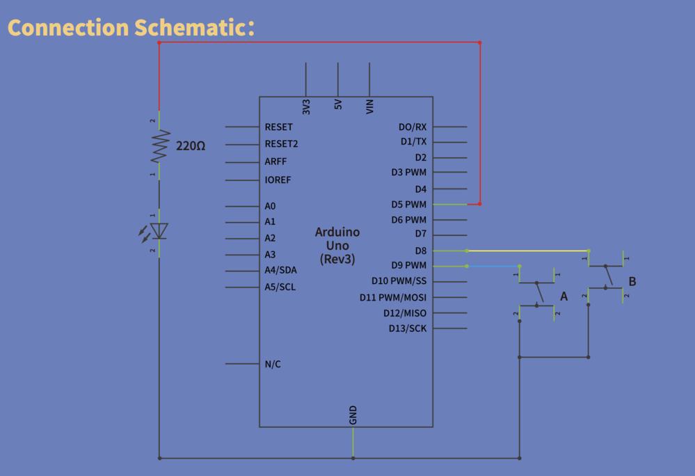 arduinoの入門レッスンをやっています。 入力スイッチ回路が示されて、スイッチが押されたらdigitalReadでD8(黄)やD9(青)の状態を読み、digitalWriteでD5(赤)をHIGH/LOWにしてLEDを点けたり消したりするレッスンでした。(添付画像) 回路は問題なく動くのですが、疑問があります。 setup関数でD8(黄)、D9(青)は5V(HIGH)にしているのですが、スイッチが押され通電した場合その5Vは抵抗を介することなく0V(GND)に行って大丈夫なのかな?と思いました。 抵抗がない回路は、高電流が流れて熱の発生などが起こり危険なのでは、と(これも知恵袋で読んだのですが) レッスンで出てきた回路なので問題があるとは思えないのですが、私がどこを勘違いしているのか教えて下さい。